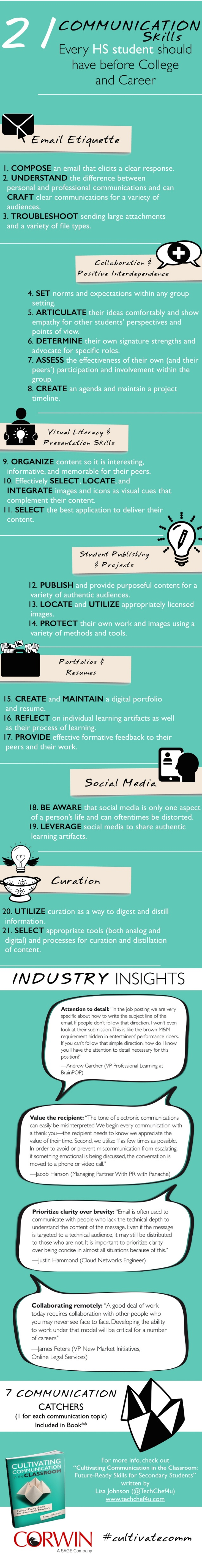 21 Communication Skills Every HS student should have